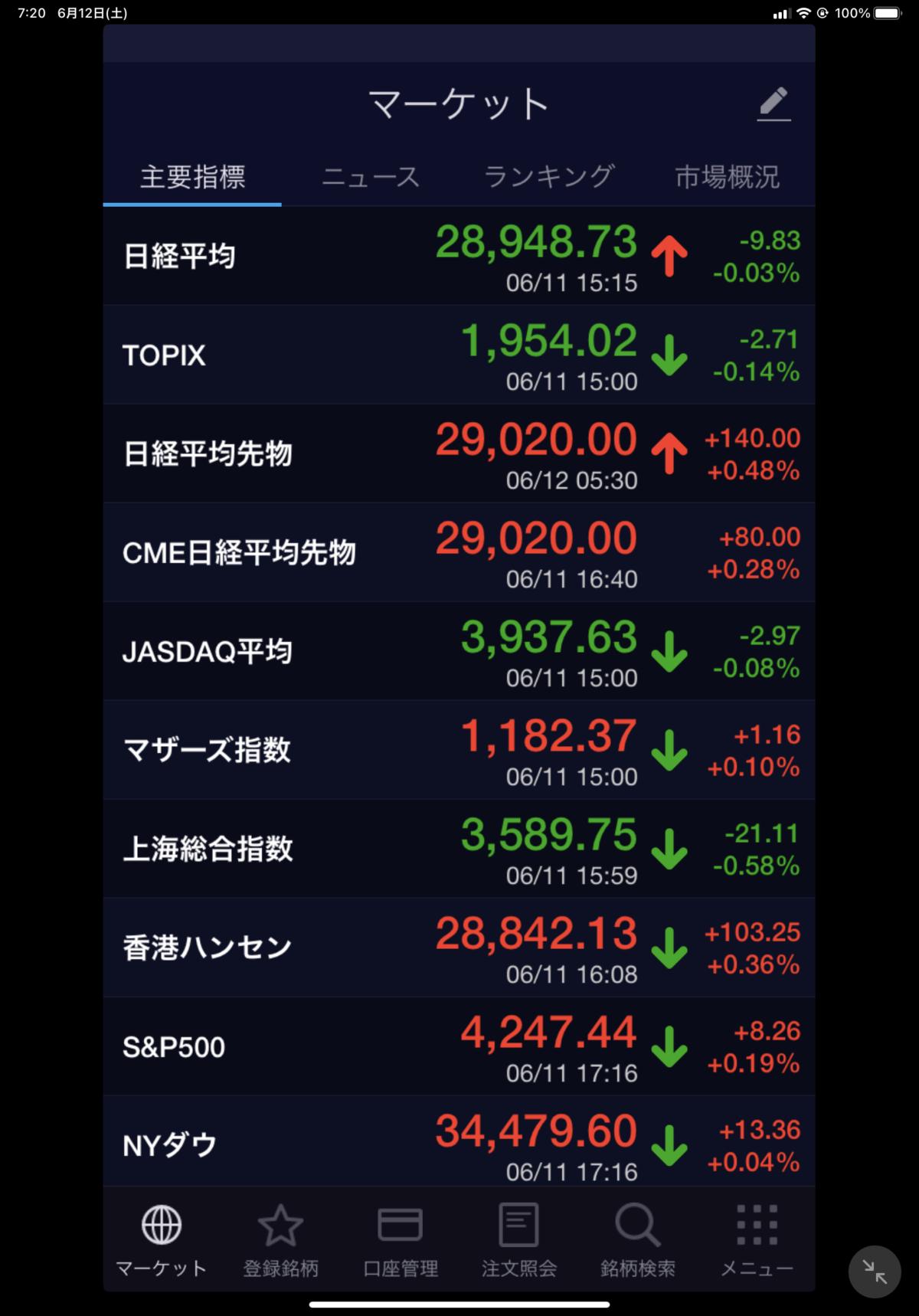 2021年6月12日 世界の市場